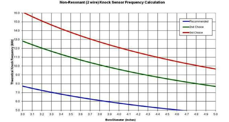 Click image for larger version.  Name:KnockSensorFrequencyChart.jpg Views:14574 Size:42.6 KB ID:497