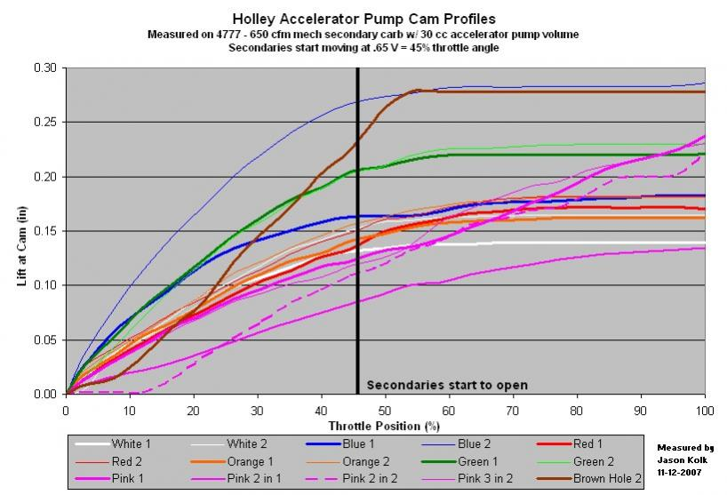 Click image for larger version.  Name:Holley_pump_Cams4777.jpg Views:2453 Size:64.5 KB ID:1413