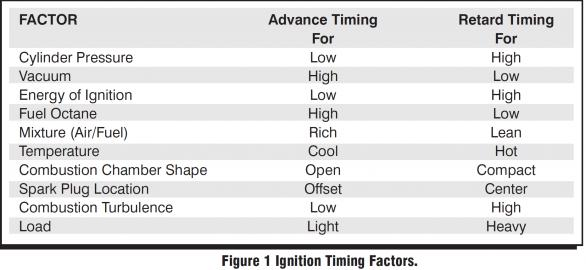 Click image for larger version.  Name:Ignition Timing Factors.jpg Views:148 Size:27.4 KB ID:9172