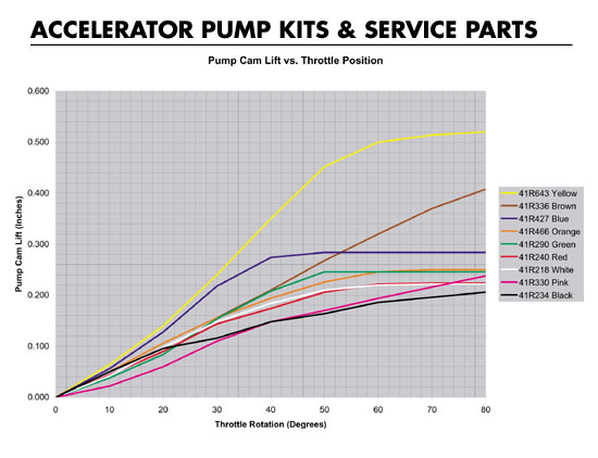Click image for larger version.  Name:Holley_pump_cam_info.jpg Views:910 Size:57.8 KB ID:1386